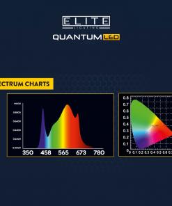 Elite Quantum light spectrum Charts